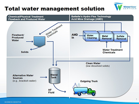 Technology to Create New Water Source for Marcellus Operators