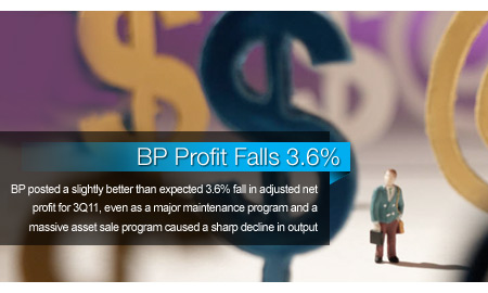 BP Profit Falls 3.6%, Widens Asset Sale Program