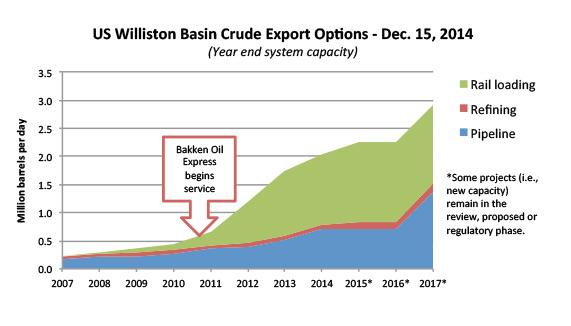 US Williston Basin Crude Export Options
