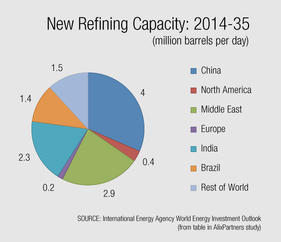 Is Refining Retreating into More Familiar Territory?