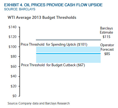 Musings: E&P Spending Survey Gives Cheer Not Lumps Of Coal
