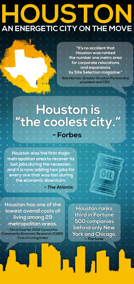 Houston: An Energetic City on the Move