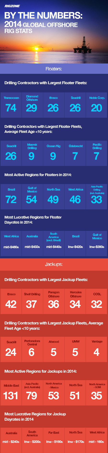 Rigzone highlights offshore rig activity for 2014 using RigLogix data.