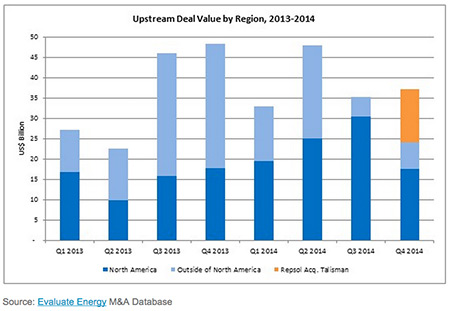 Oil, Gas M&A in Upstream Sector Climbs to $37 Billion in 4Q 2014