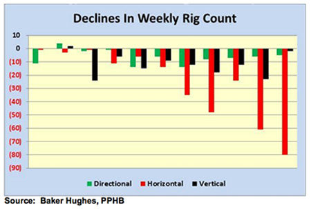 Musings: Falling Rig Count Gives Hope For Oil Industry Recovery