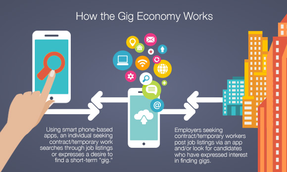 The 'Gig Economy': An App-based Spin on an Old Idea