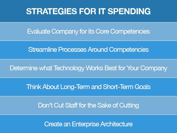 Strategies for IT Spending