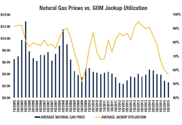Natural Gas Prices vs. GOM Jackup Utilization, Source: Rigzone Data Services