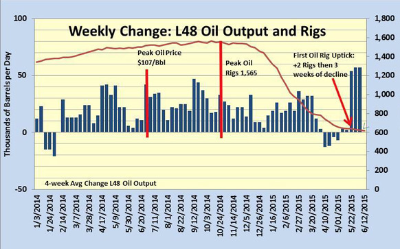 Exhibit 3. Latest Rig Count And Oil Output Data Are Clashing