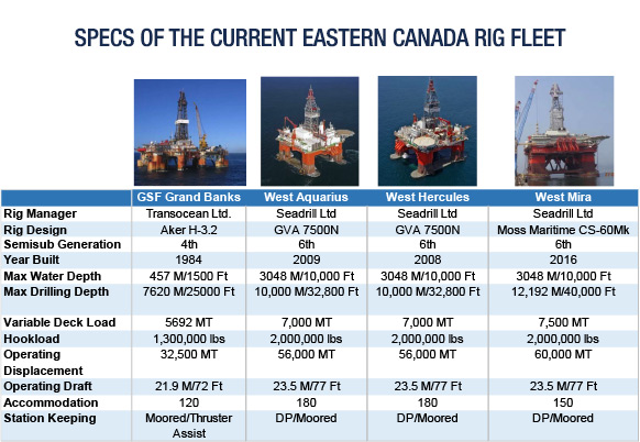 Specs of the Current Eastern Canada Rig Fleet