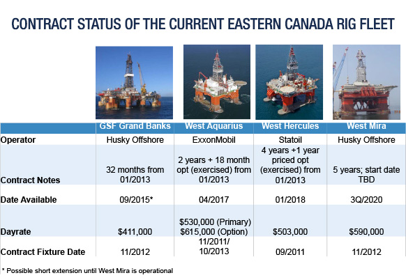 Contract Status of the Current Eastern Canada Rig Fleet