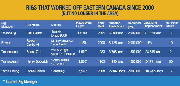 RIGS THAT WORKED OFF EASTERN CANADA SINCE 2000