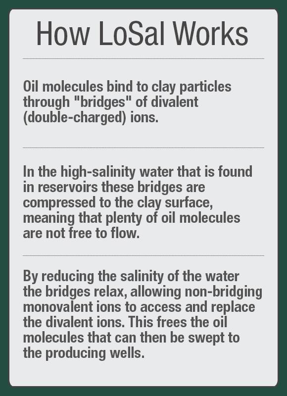 LoSal: BP's Low-Salinity Enhanced Oil Recovery Technology