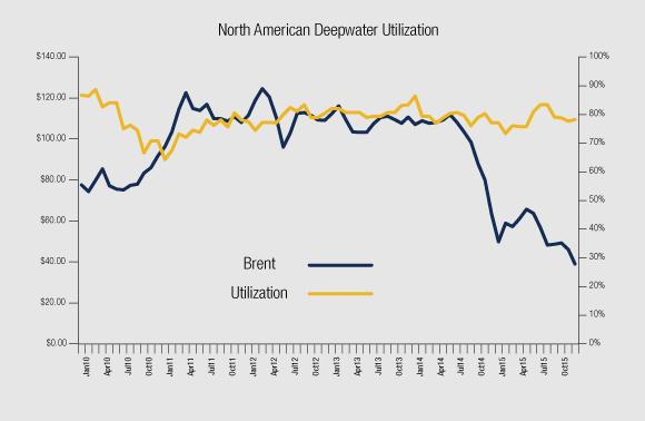 Deepwater Sector In Deep Trouble