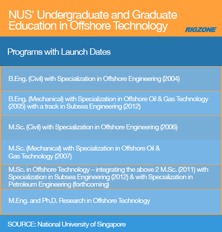 Singapore\'s NUS to Launch Petroleum Engineering Program | Rigzone