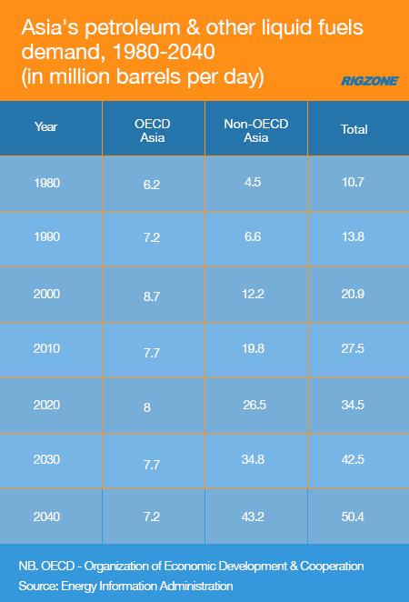 Asia's petroleum & other liquid fuels demand, 1980-2040
