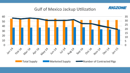 Rig Trends: Gulf of Mexico Jackup Market Showing Effects of Slowdown