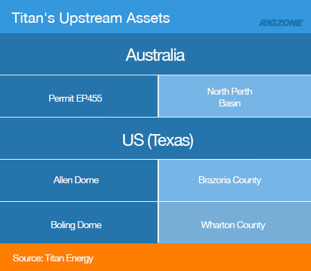 Australian Junior Looks to Build a Titan in Face of Downturn