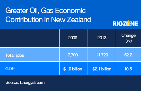 New Zealand's Oil, Gas Industry Has Potential for Further Growth