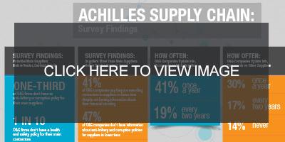 Supply Chain Management Still Key During Downturn