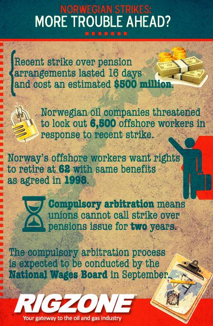 Norwegian Strikes: More Trouble Ahead?