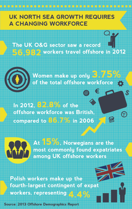 UK North Sea Growth Requires a Changing Workforce