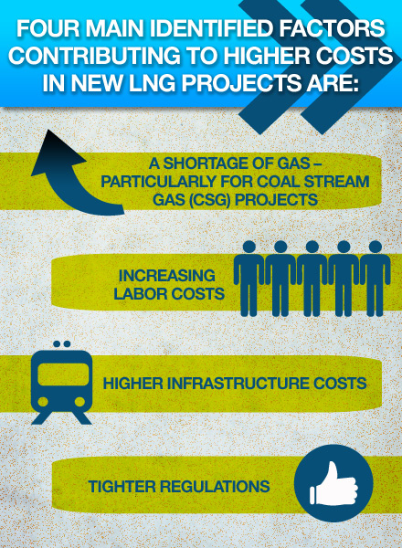 Australia's LNG Industry Confronts Issue of Rising Project Costs