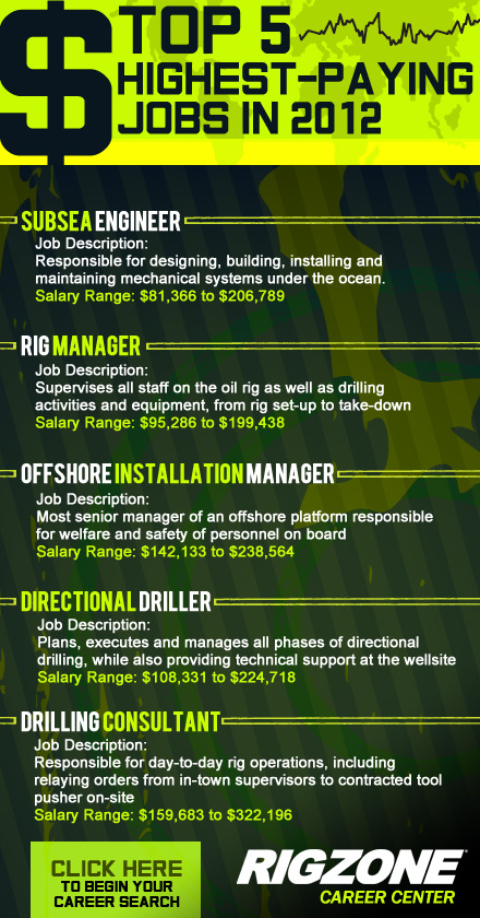Top 5 Highest-Paying Jobs in 2012