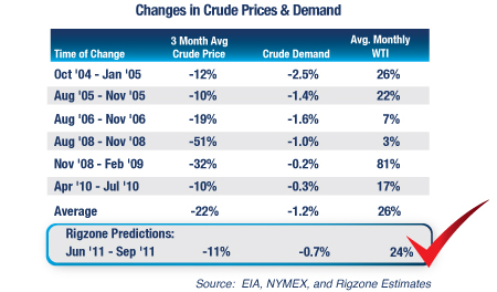 A Look at Past Oil Projections and Where It Could Be Headed