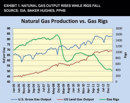 Exhibit 1. Natural Gas Output Rises While Rigs Fall