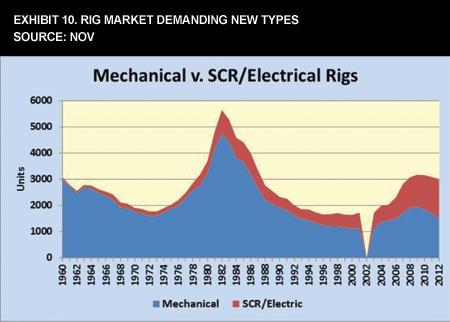 Exhibit 10. Rig Market Demanding New Types