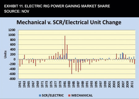 Exhibit 11. Electric Rig Power Gaining Market Share