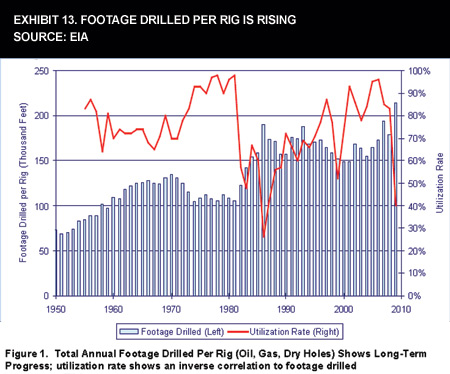 Exhibit 13. Footage Drilled Per Rig Is Rising