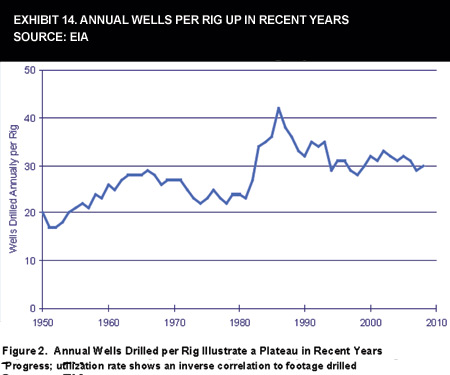 Exhibit 14. Annual Wells Per Rig Up In Recent Years