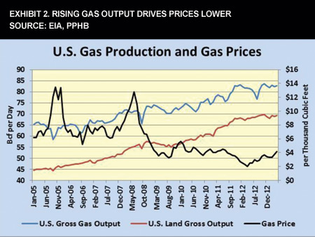 Exhibit 2. Rising Gas Output Drives Prices Lower