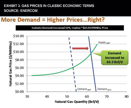 Exhibit 3. Gas Prices In Classic Economic Terms