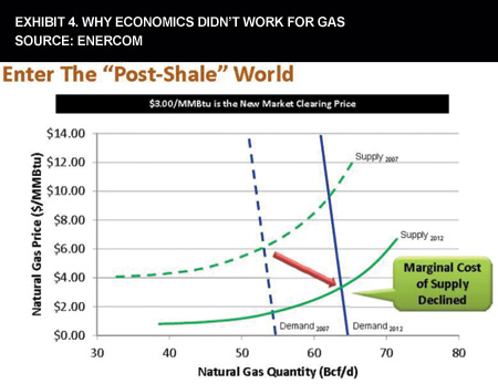 Exhibit 4. Why Economics Didn't Work For Gas