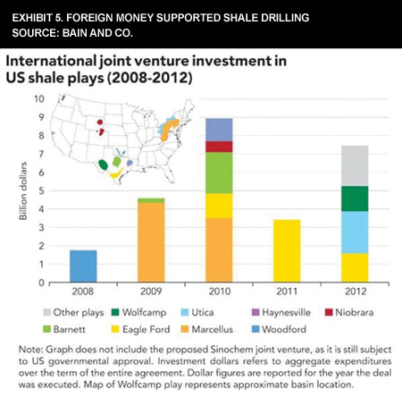 Exhibit 5. Foreign Money Supported Shale Drilling