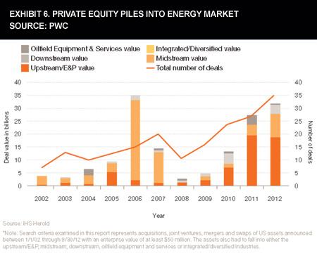 Exhibit 6. Private Equity Piles Into Energy Market