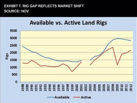 Exhibit 7. Rig Gap Reflects Market Shift