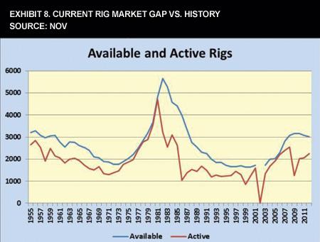 Exhibit 8. Current Rig Market Gap Vs. History