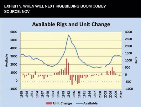 Exhibit 9. When Will Next Rigbuilding Boom Come?