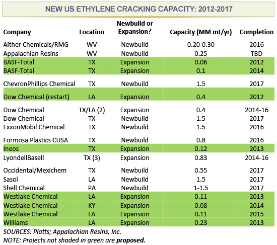 Appalachian Resins CEO Sees Niche for Smaller Ethylene Crackers