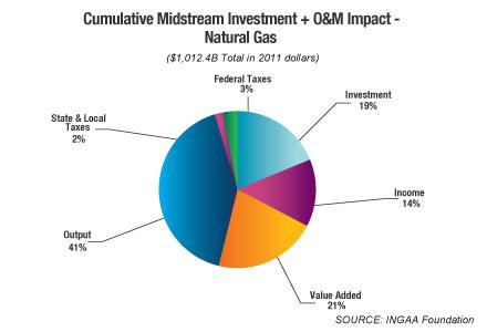 Study Projects 125K-Plus Midstream Jobs Per Year