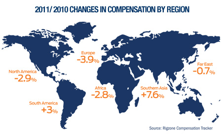 2011/ 2010 Changes In Compensation By Region