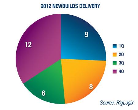 2012 Newbuilds Delivery