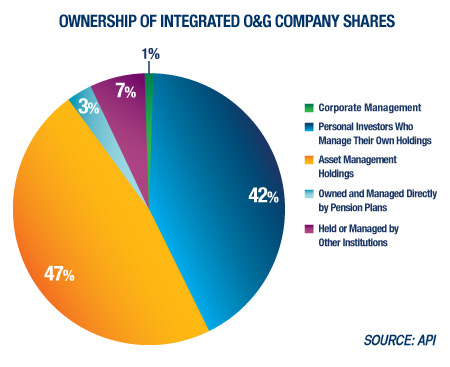 API Study: Ownership of Integrated O&G Company Shares