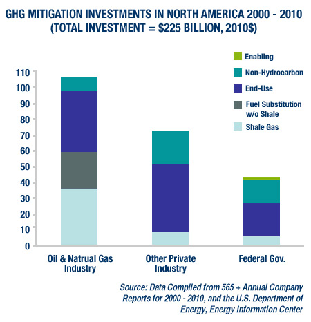 GHG Mitigation Investments In North America 2000 - 2010 (Total Investment = $225 Billion, 2010$)