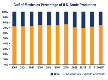 Gulf Of Mexico as Percentage of U.S. Crude Production
