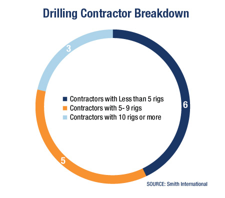 GRAPH: Drilling Contractor Breakdown